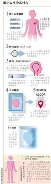新京报讯 昨天,阿尔科性命持续基金会(Alcor)对新京报记者确认,该基金会曾经为重庆女作家杜虹停止了大脑冷冻,尸体冷冻手术在北京停止。不久后,该基金会无望在北京停止第二例冷冻大脑手术。