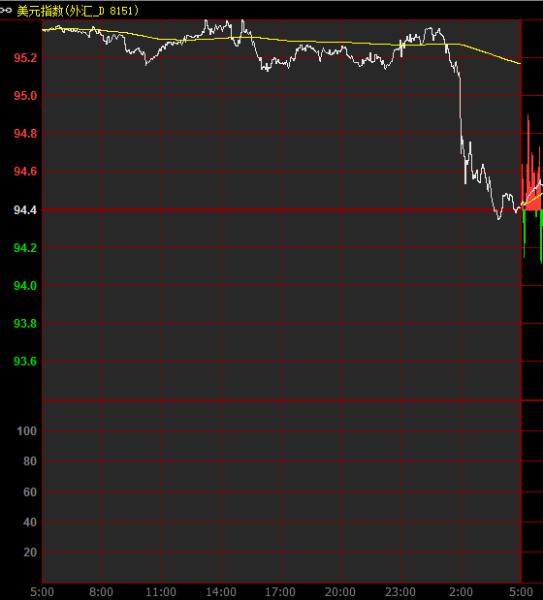 美联储按兵不动,股市债市汇市商品走势全景图