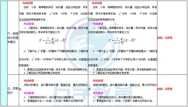 2016年与2015年考研数学大纲变化对比 数三