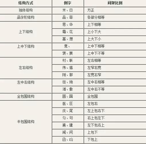 费了九牛二虎三狮子的力气,整理了一份 《国家规定汉字笔画笔顺》图片