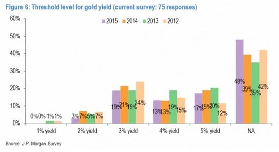 摩根大通还表示,黄金行业的基金经理们更为乐观,88%的贵金属基金预计黄金股票比黄金的表现会更好。