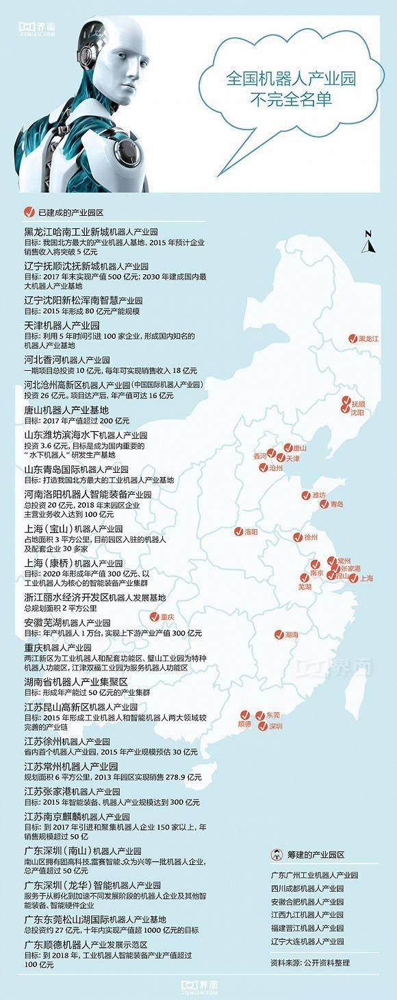 中国机器人产业A股市值8000亿元