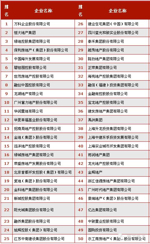 2015年中国房地产开发企业排名