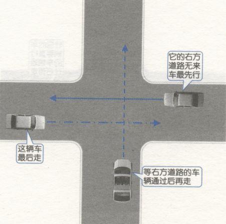 在进入路口前停车嗦望,让右方道路的来车先行.