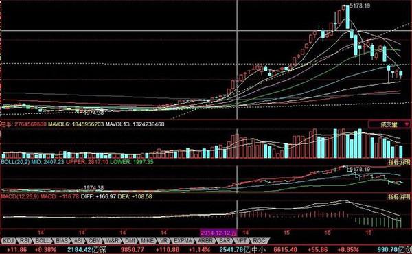 开始加速上攻的趋势线,在2300点 而一根横跨屏幕的黄色线是2009年