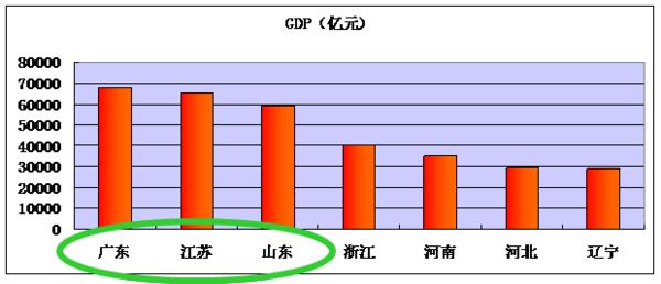 江阴gdp为什么会这么高_江阴大桥