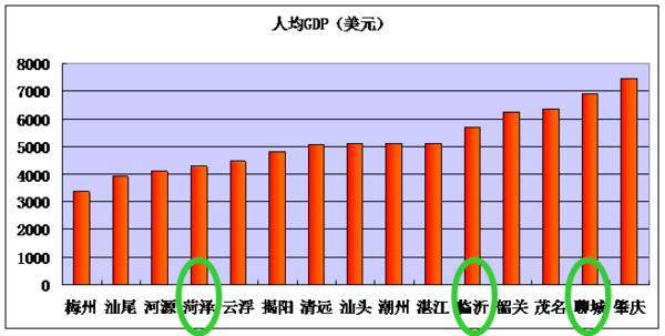 上海gdp为什么这么高_广州首超北京上海 再过2天,16个好消息让你不愿离开广州