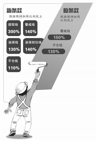 """配资账户清理 券商修改""""两融""""合同  投资者可以申请展期"""