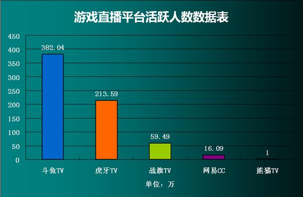 条侃:熊猫tv将洗牌直播平台? 数据say no