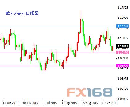 (欧元/美元日线图 来源:FX168财经网)