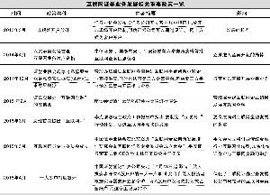 陈冬生/制表 官兵/制图