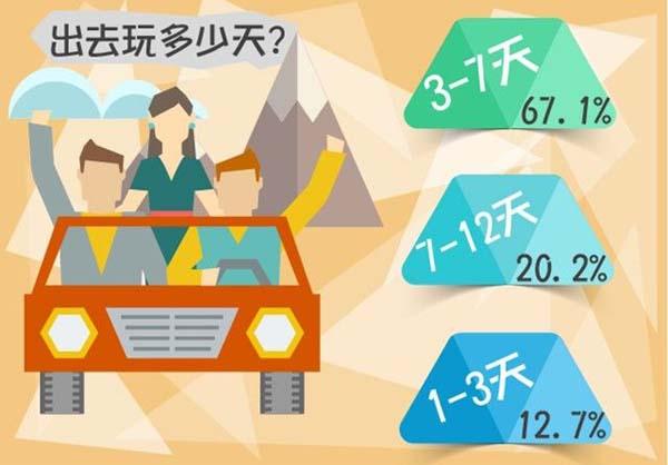 从旅行时间上看,绝大多数90后选择旅行3-7天,占比67.1%;选择旅行7-12天的90后占20.2%;选择旅行1-3天的90后占12.7%。