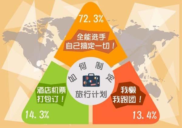 调查显示,国庆出游,90后偏爱自由行。表示会自己搞定一切、全程全自助的90后占72.3%;表示会预定旅行网站或旅行社的机票+酒店自由行线路的90后占14.3%;表示会跟团游的90后占13.4%。
