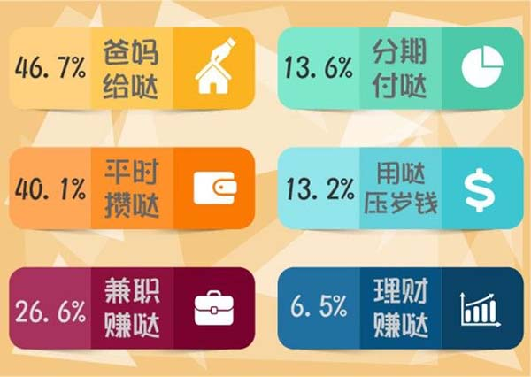 90后的旅费哪里来?选择由家长专门给的旅行基金的90后占46.7%;表示是自己从每月生活费中积攒下来的90后占40.1%;称是自己平时兼职赚来的90后占26.6%;表示选择旅行产品分期付款的90后占13.6%;表示是用过年压岁钱的90后占13.2%;表示利用自己平时理财产品盈余的90后占6.5%。