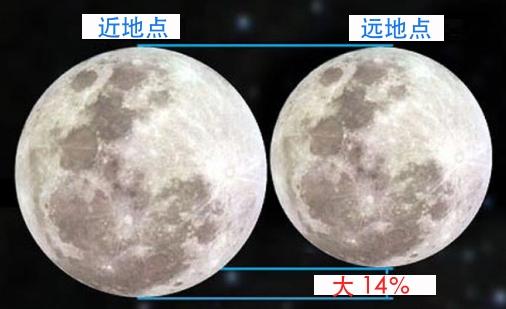 月亮-地球之间的距离示意图