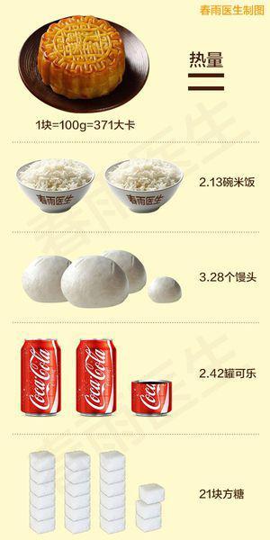 一块月饼的热量_一块月饼相当于两罐可乐,无糖更坑爹!