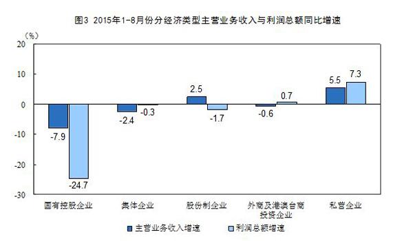 股市回落需求偏弱,8月份工业利润降幅扩至8.8%
