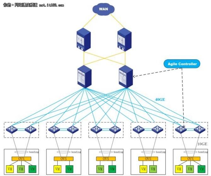 有四个特点(上图为美团云的网络架构):   第四,结合华为的ac控制器