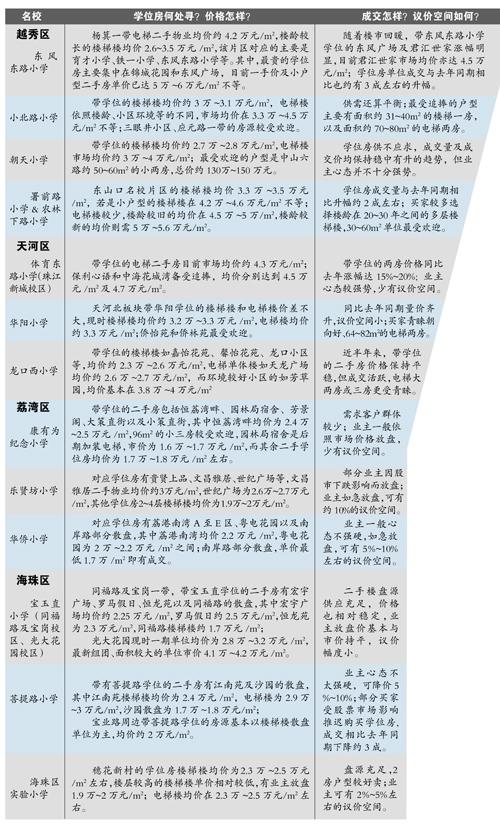 廣州學位房價未見明顯上漲 中小戶型成交火爆豪宅降溫