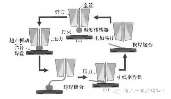 最初采用旋转电机加滚珠丝杠驱动的串联机构形式,如日本Kaijo公司的FB-128引线键合机,键合速度仅为5线/秒。到20世纪90年代,直线电机凭借其卓越性能代替了旋转电机广泛的应用到引线键合设备上,如美国K&S公司的8028引线键合机,定位平台利用广义并联机构,平台由线性导轨支撑,X,Y方向之间运动通过滚动轴承解耦,键合速度达到11线/秒。Kaijo公司通过对直线电机特殊设计,省掉了解耦机构省掉了解耦机构,并将其应用到FB-700引线键合机上,键合速度达到16线/秒。而瑞士ESEC公司利用该结构