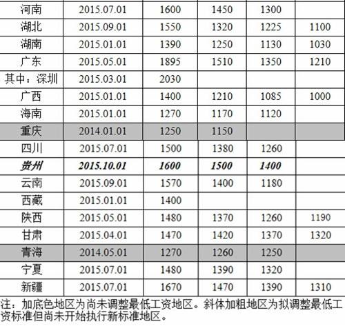 24地区调整月最低工资标准:深圳、上海超200