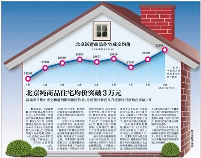 高端項目集中成交和通州限購推漲價格;分析預計最近幾月或保持月度均價突破3萬