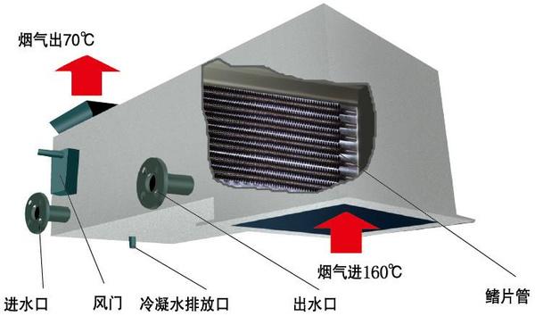 2吨4吨6吨8吨燃气锅炉节能烟气冷凝器
