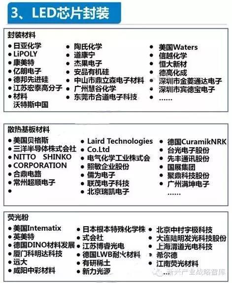 LED产业链全景图