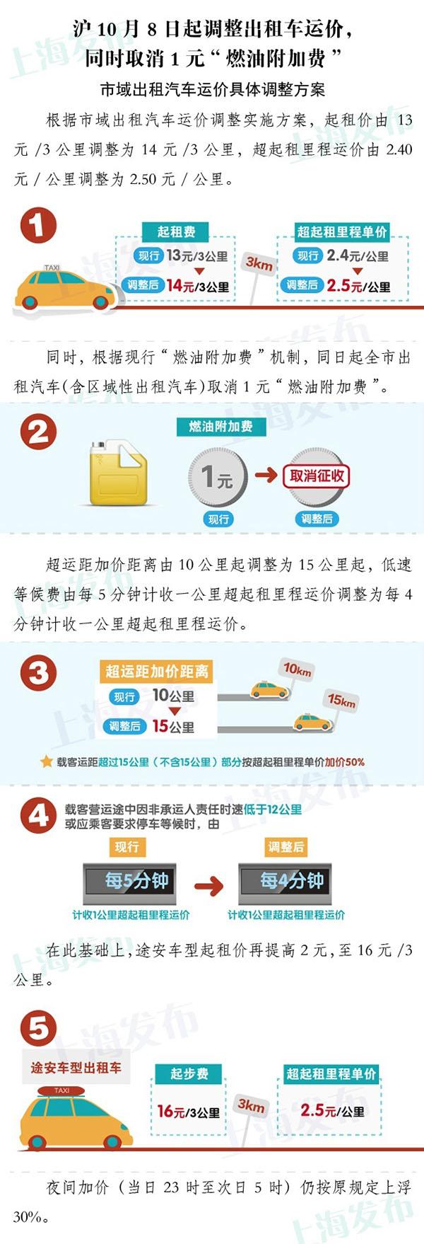 10月8日起上海出租车起步价涨到14元,取消1元燃油费