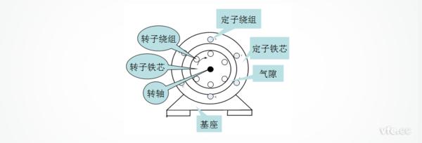 异步电动机结构图