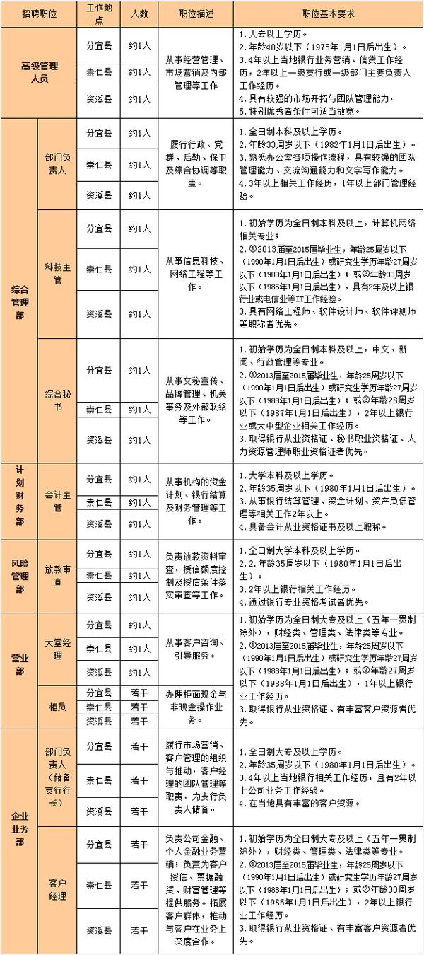 2015年江西九江银行筹备村镇银行招聘