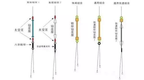 这种鱼线跟鱼竿的绑法是最方便的,在装线时,主线直接用活套套在鱼杆最