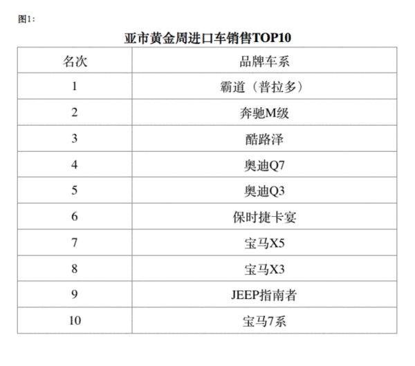 救市效应显现:京城小排量进口车销量翻倍_车猫网