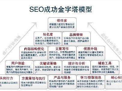 seo网站诊断_免费网站seo诊断_网站seo诊断分析