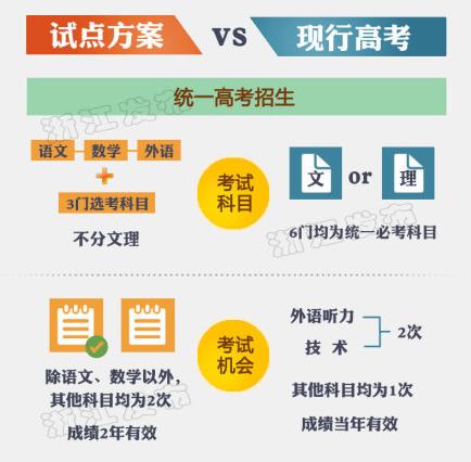 高考改革_浙江高考改革前后对比