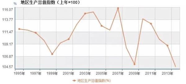 1995-2015年山西地域出产总值指数变迁
