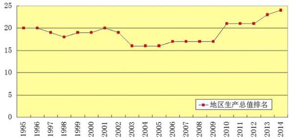 山西省近些年来出产总值排名