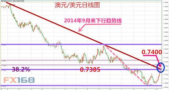 (澳元/美元反弹遭遇下行趋势和斐波拉契阻力区域,来源:FX168财经网)