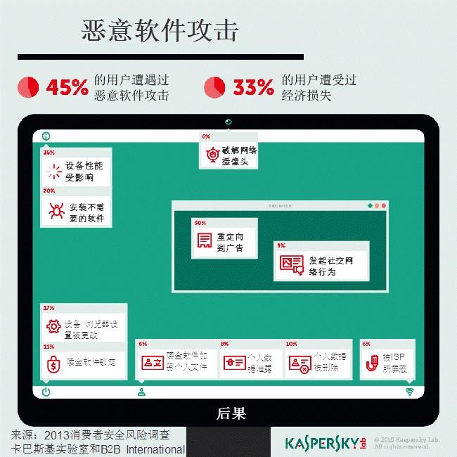 卡巴斯基实验室调查显示,Windows计算机最容易遭遇恶意软件,83%的Windows用户承认在过去12个月中遭受恶意软件影响。此外,安卓和Mac