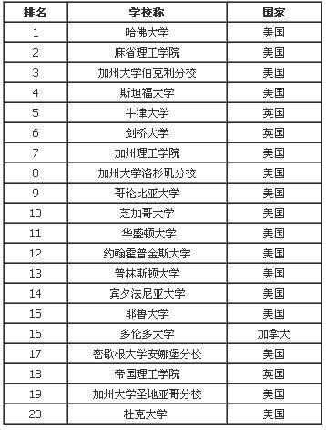 清华大学世界排名_清华大学排名