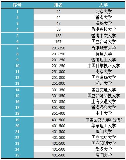 2019世界大学综合排行top500_2019年QS世界大学排名Top500完整版
