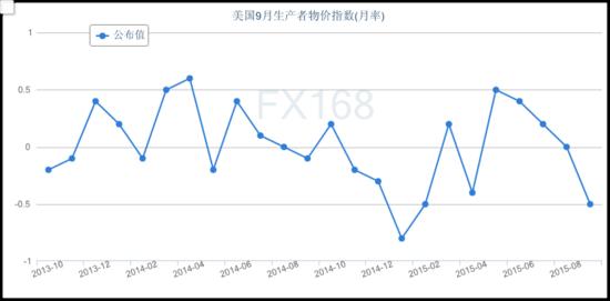 (美国9月生产者物价指数走势;来源:FX168财经网)