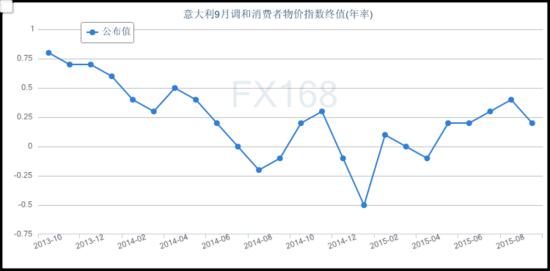 (意大利CPI指数,来源:FX168财经网)