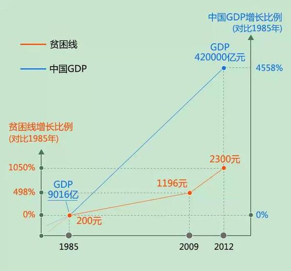 贫困人口的标准_2001年贫困人口标准