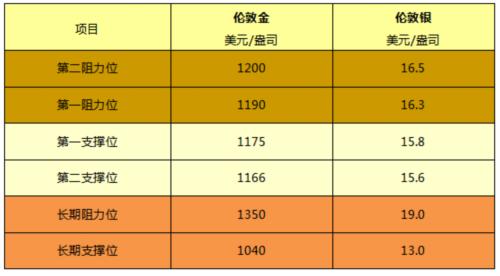 2015-10-16 皇御贵金属早评 金银高位快速震荡 原油低位大幅反弹