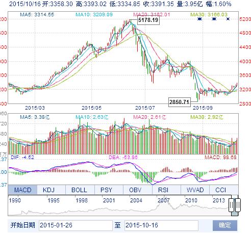 中国股市难以再重演今年的逼空行情,收藏