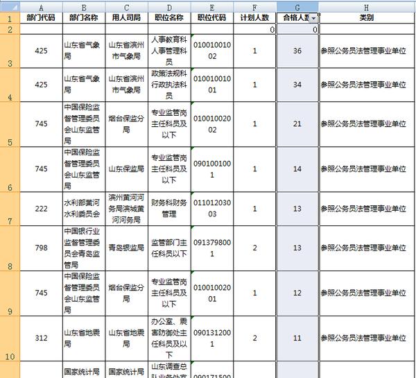 14国家公务员职位表_2016年国家公务员职位表丨山东省职位表下载