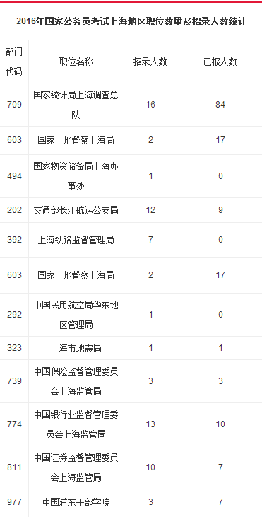14国家公务员职位表_2016国家公务员考试职位表_上海职位查询