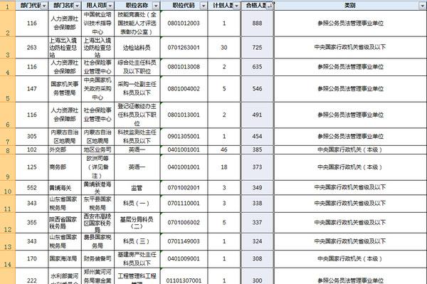 14国家公务员职位表_2016国家公务员考试职位表丨学历要求
