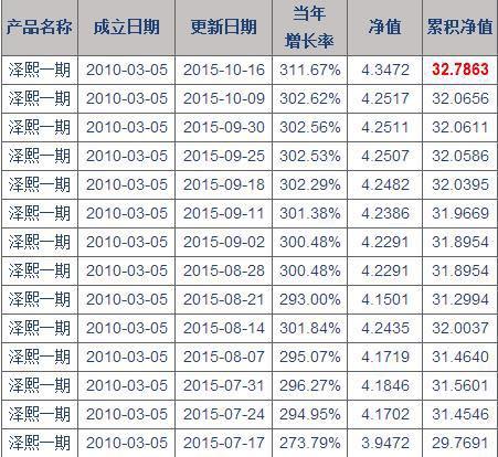 从净值变化来看,徐翔已经空仓数月。